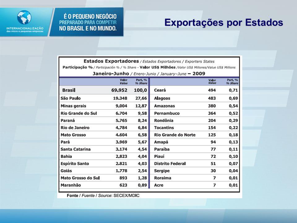 Exportações por Estados