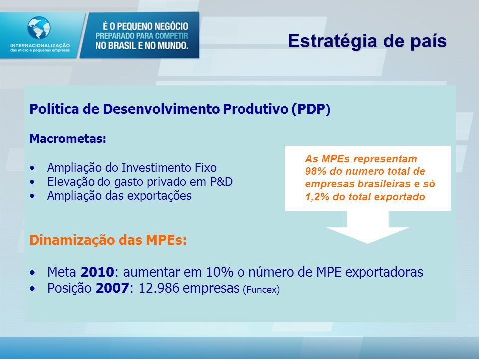 Estratégia de país Política de Desenvolvimento Produtivo (PDP ) Macrometas: Ampliação do Investimento Fixo Elevação do gasto privado em P&D Ampliação das exportações Dinamização das MPEs: Meta 2010: aumentar em 10% o número de MPE exportadoras Posição 2007: 12.986 empresas (Funcex) As MPEs representam 98% do numero total de empresas brasileiras e só 1,2% do total exportado