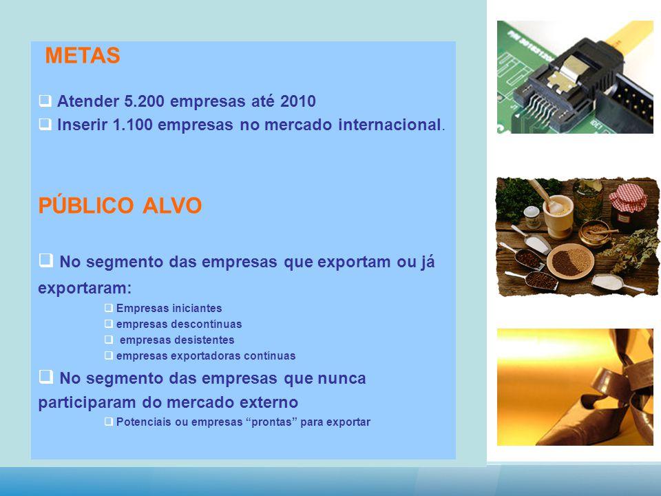 METAS Atender 5.200 empresas até 2010 Inserir 1.100 empresas no mercado internacional.