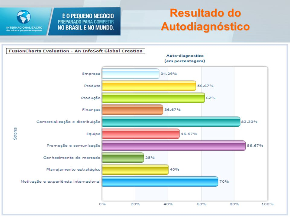 Resultado do Autodiagnóstico