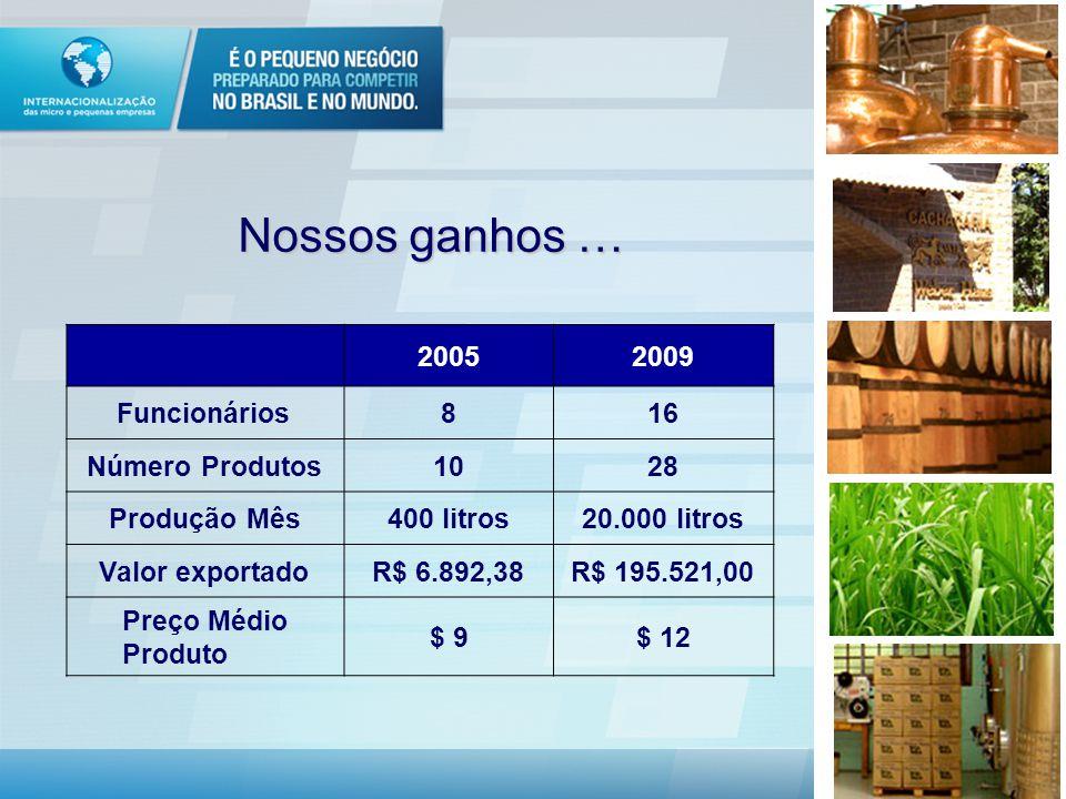 Nossos ganhos … 20052009 Funcionários816 Número Produtos1028 Produção Mês400 litros20.000 litros Valor exportadoR$ 6.892,38R$ 195.521,00 Preço Médio Produto $ 9$ 12