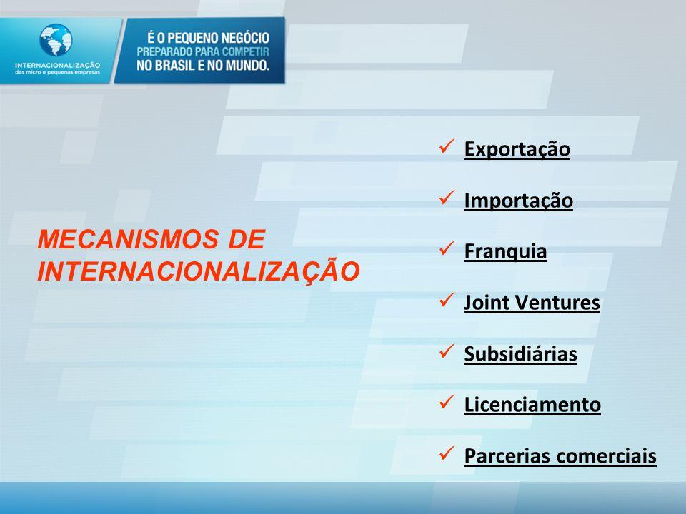 Exportação Importação Franquia Joint Ventures Subsidiárias Licenciamento Parcerias comerciais MECANISMOS DE INTERNACIONALIZAÇÃO