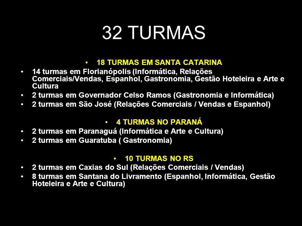 32 TURMAS 18 TURMAS EM SANTA CATARINA 14 turmas em Florianópolis (Informática, Relações Comerciais/Vendas, Espanhol, Gastronomia, Gestão Hoteleira e Arte e Cultura 2 turmas em Governador Celso Ramos (Gastronomia e Informática) 2 turmas em São José (Relações Comerciais / Vendas e Espanhol) 4 TURMAS NO PARANÁ 2 turmas em Paranaguá (Informática e Arte e Cultura) 2 turmas em Guaratuba ( Gastronomia) 10 TURMAS NO RS 2 turmas em Caxias do Sul (Relações Comerciais / Vendas) 8 turmas em Santana do Livramento (Espanhol, Informática, Gestão Hoteleira e Arte e Cultura)