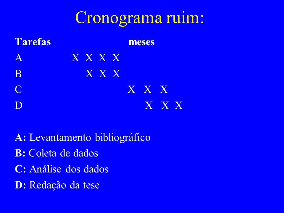 Cronograma ruim: Tarefas meses AX X X X B X X X C X X X D X X X A: Levantamento bibliográfico B: Coleta de dados C: Análise dos dados D: Redação da te