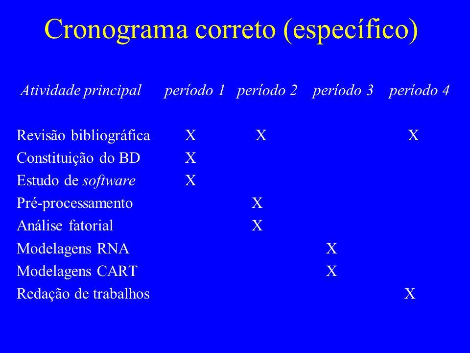 Cronograma correto (específico) Atividade principal período 1 período 2 período 3 período 4 Revisão bibliográfica X X X Constituição do BD X Estudo de