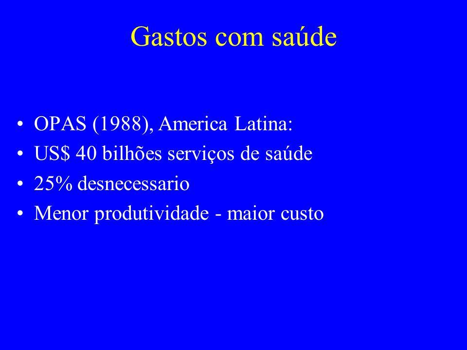 Gastos com saúde OPAS (1988), America Latina: US$ 40 bilhões serviços de saúde 25% desnecessario Menor produtividade - maior custo