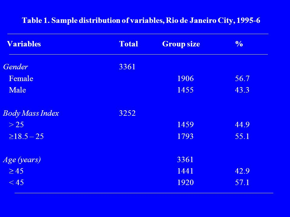 Table 1. Sample distribution of variables, Rio de Janeiro City, 1995-6 Variables Total Group size% Gender3361 Female190656.7 Male145543.3 Body Mass In