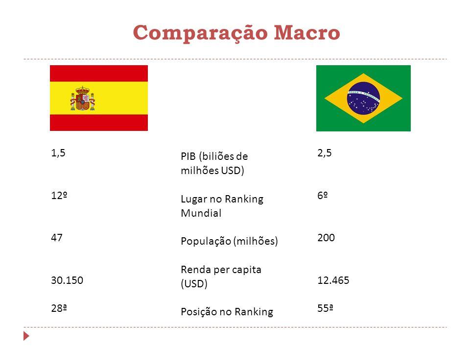 Comparação Macro 1,5 12º 47 30.150 28ª 2,5 6º 200 12.465 55ª PIB (biliões de milhões USD) Lugar no Ranking Mundial População (milhões) Renda per capit