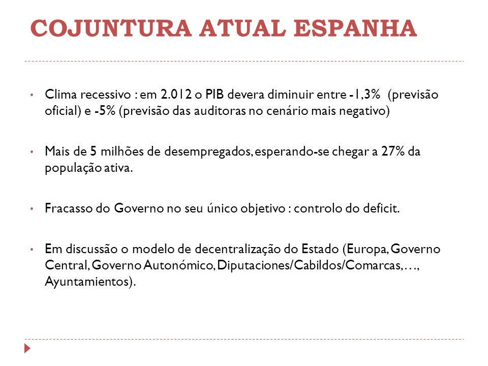 COJUNTURA ATUAL ESPANHA Clima recessivo : em 2.012 o PIB devera diminuir entre -1,3% (previsão oficial) e -5% (previsão das auditoras no cenário mais