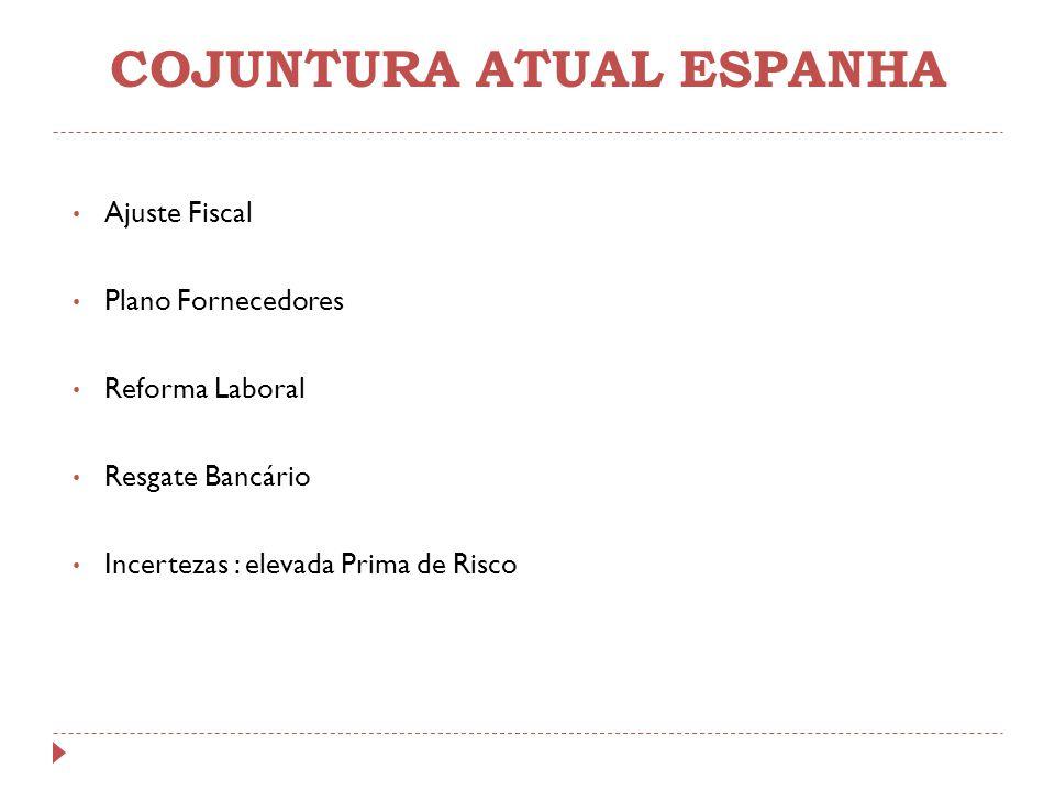 COJUNTURA ATUAL ESPANHA Ajuste Fiscal Plano Fornecedores Reforma Laboral Resgate Bancário Incertezas : elevada Prima de Risco