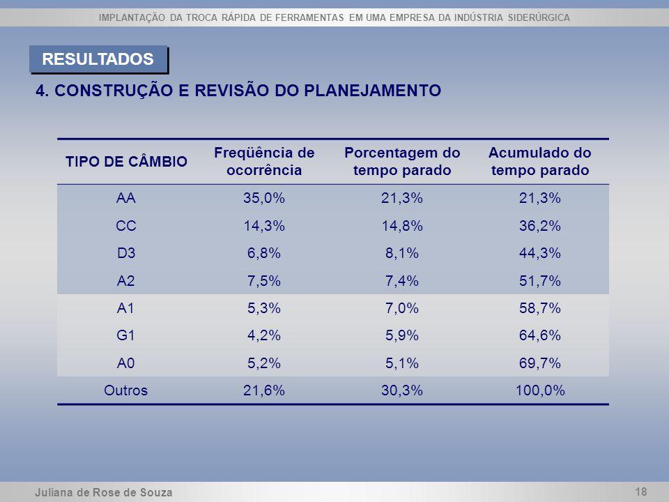 Juliana de Rose de Souza 18 IMPLANTAÇÃO DA TROCA RÁPIDA DE FERRAMENTAS EM UMA EMPRESA DA INDÚSTRIA SIDERÚRGICA 4. CONSTRUÇÃO E REVISÃO DO PLANEJAMENTO