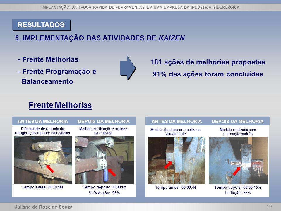 Juliana de Rose de Souza 19 IMPLANTAÇÃO DA TROCA RÁPIDA DE FERRAMENTAS EM UMA EMPRESA DA INDÚSTRIA SIDERÚRGICA 5. IMPLEMENTAÇÃO DAS ATIVIDADES DE KAIZ
