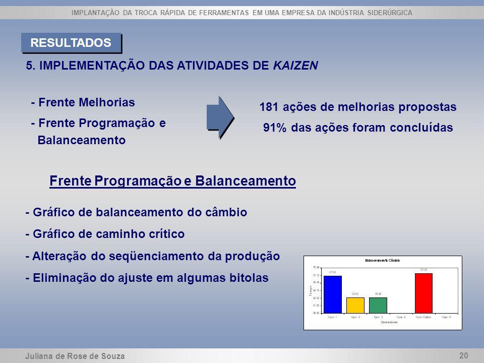 Juliana de Rose de Souza 20 IMPLANTAÇÃO DA TROCA RÁPIDA DE FERRAMENTAS EM UMA EMPRESA DA INDÚSTRIA SIDERÚRGICA 5. IMPLEMENTAÇÃO DAS ATIVIDADES DE KAIZ