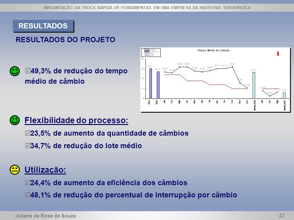 Juliana de Rose de Souza 22 IMPLANTAÇÃO DA TROCA RÁPIDA DE FERRAMENTAS EM UMA EMPRESA DA INDÚSTRIA SIDERÚRGICA Flexibilidade do processo: þ 23,5% de a