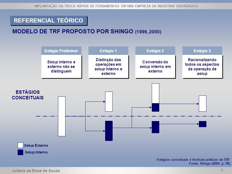 Juliana de Rose de Souza 7 IMPLANTAÇÃO DA TROCA RÁPIDA DE FERRAMENTAS EM UMA EMPRESA DA INDÚSTRIA SIDERÚRGICA MODELO DE TRF PROPOSTO POR SHINGO (1996,