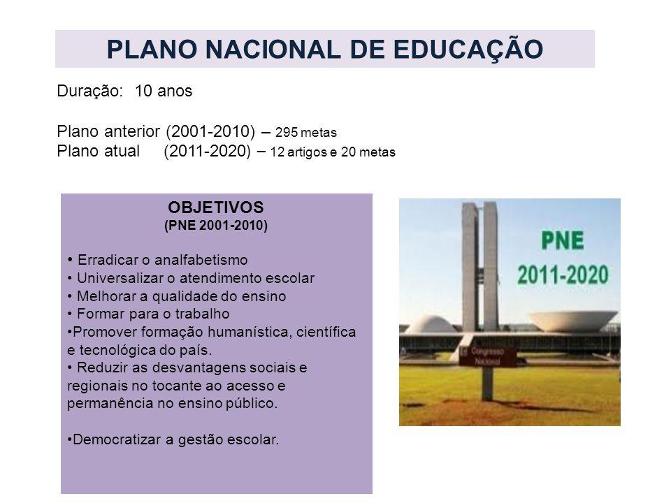 PLANO NACIONAL DE EDUCAÇÃO Duração: 10 anos Plano anterior (2001-2010) – 295 metas Plano atual (2011-2020 ) – 12 artigos e 20 metas OBJETIVOS (PNE 200