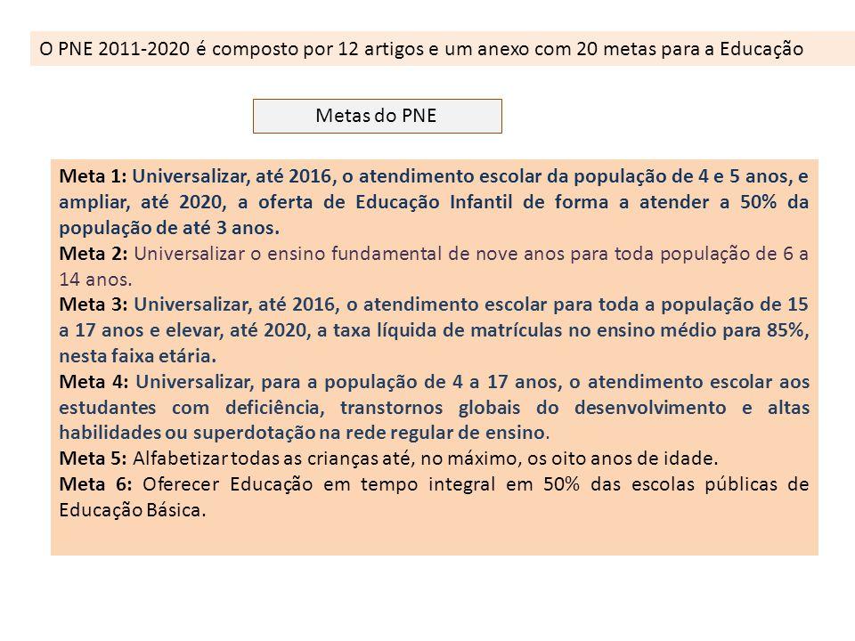 O PNE 2011-2020 é composto por 12 artigos e um anexo com 20 metas para a Educação Metas do PNE Meta 1: Universalizar, até 2016, o atendimento escolar