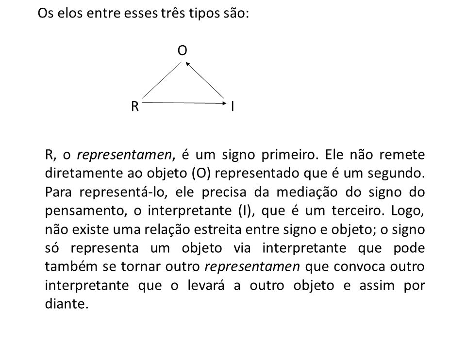 Os elos entre esses três tipos são: O R I R, o representamen, é um signo primeiro. Ele não remete diretamente ao objeto (O) representado que é um segu