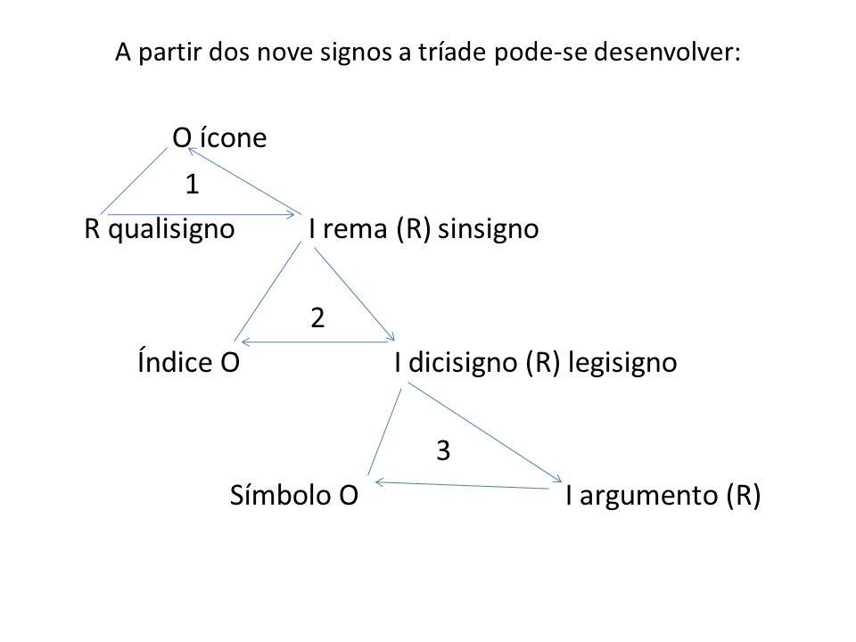 A partir dos nove signos a tríade pode-se desenvolver: O ícone 1 R qualisigno I rema (R) sinsigno 2 Índice OI dicisigno (R) legisigno 3 Símbolo OI argumento (R)