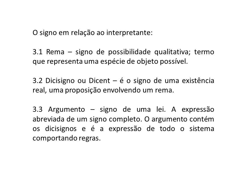 O signo em relação ao interpretante: 3.1 Rema – signo de possibilidade qualitativa; termo que representa uma espécie de objeto possível. 3.2 Dicisigno