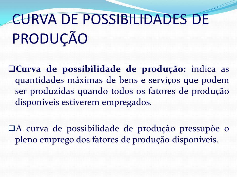 CURVA DE POSSIBILIDADES DE PRODUÇÃO Curva de possibilidade de produção: indica as quantidades máximas de bens e serviços que podem ser produzidas quando todos os fatores de produção disponíveis estiverem empregados.