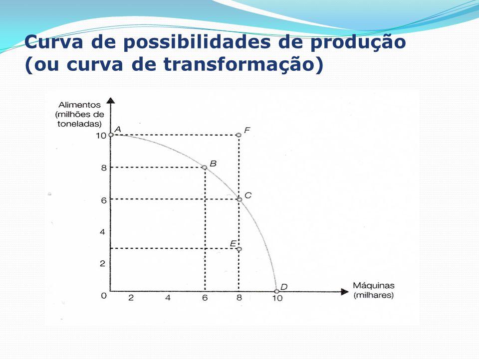 Curva de possibilidades de produção (ou curva de transformação)