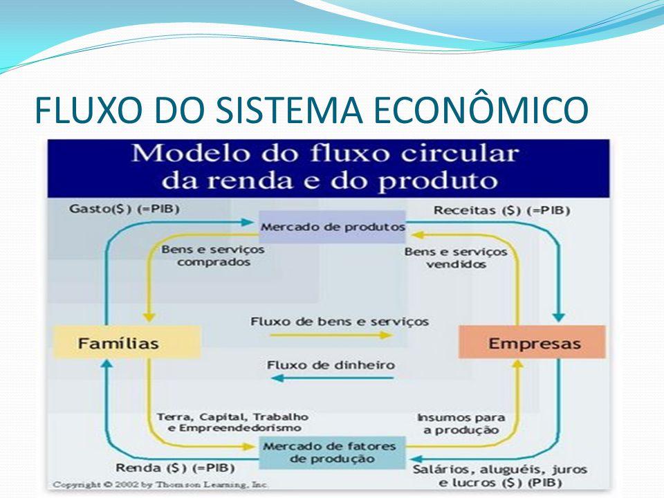 FLUXO DO SISTEMA ECONÔMICO