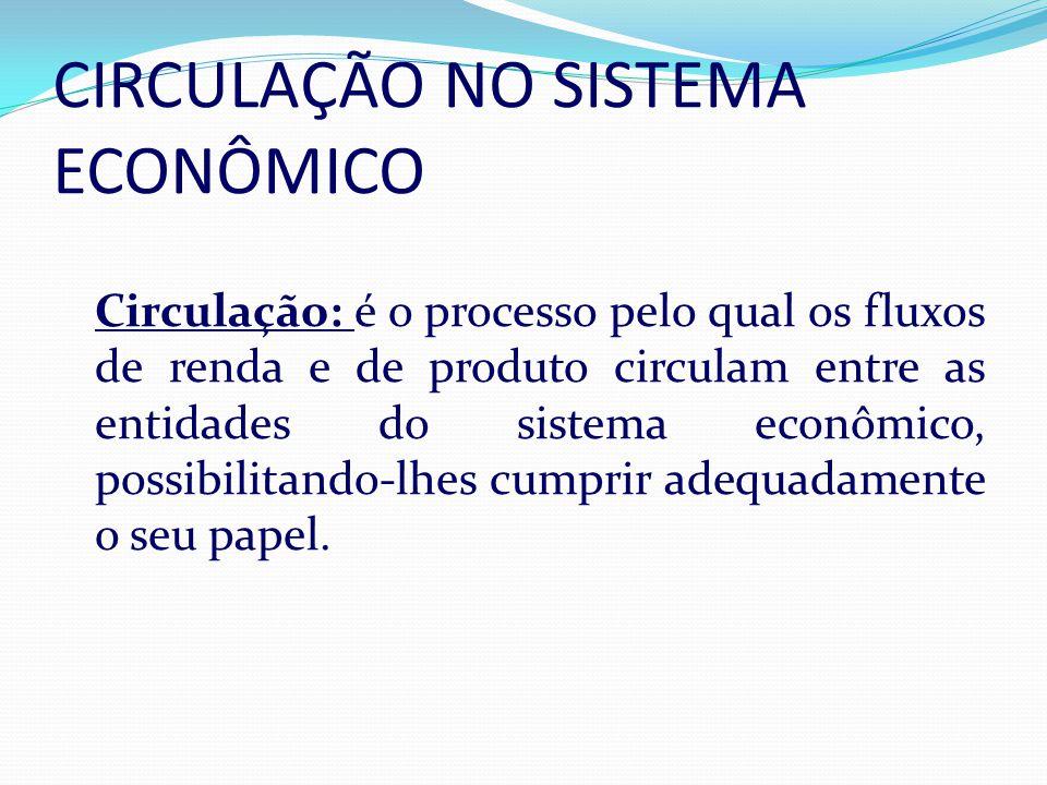 CIRCULAÇÃO NO SISTEMA ECONÔMICO A Circulação: é o processo pelo qual os fluxos de renda e de produto circulam entre as entidades do sistema econômico, possibilitando-lhes cumprir adequadamente o seu papel.