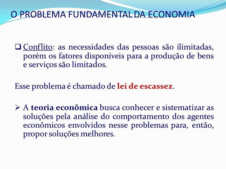 O PROBLEMA FUNDAMENTAL DA ECONOMIA Conflito: as necessidades das pessoas são ilimitadas, porém os fatores disponíveis para a produção de bens e serviços são limitados.