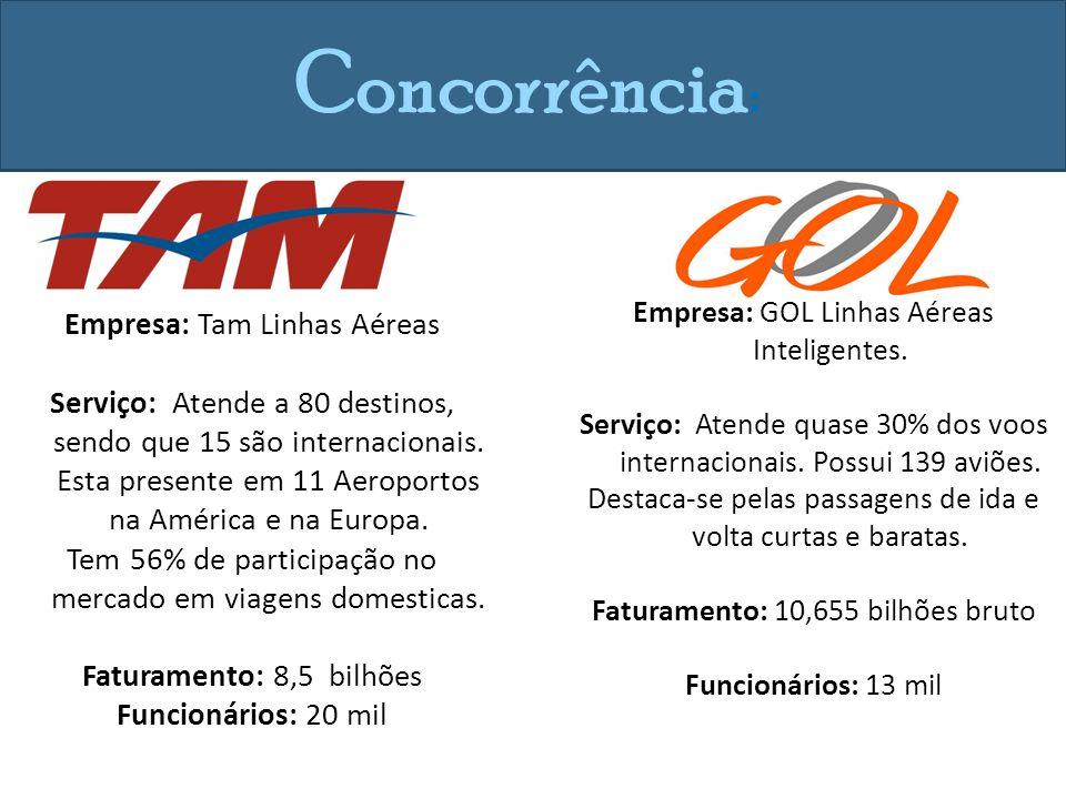 Concorrência : Empresa: Tam Linhas Aéreas Serviço: Atende a 80 destinos, sendo que 15 são internacionais.