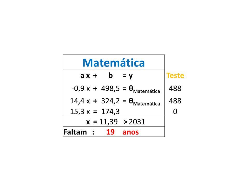 Matemática ax+b=yTeste -0,9x+498,5=θ Matemática 488 14,4x+324,2=θ Matemática 488 15,3x=174,3 0 x=11,39>2031 Faltam:19anos