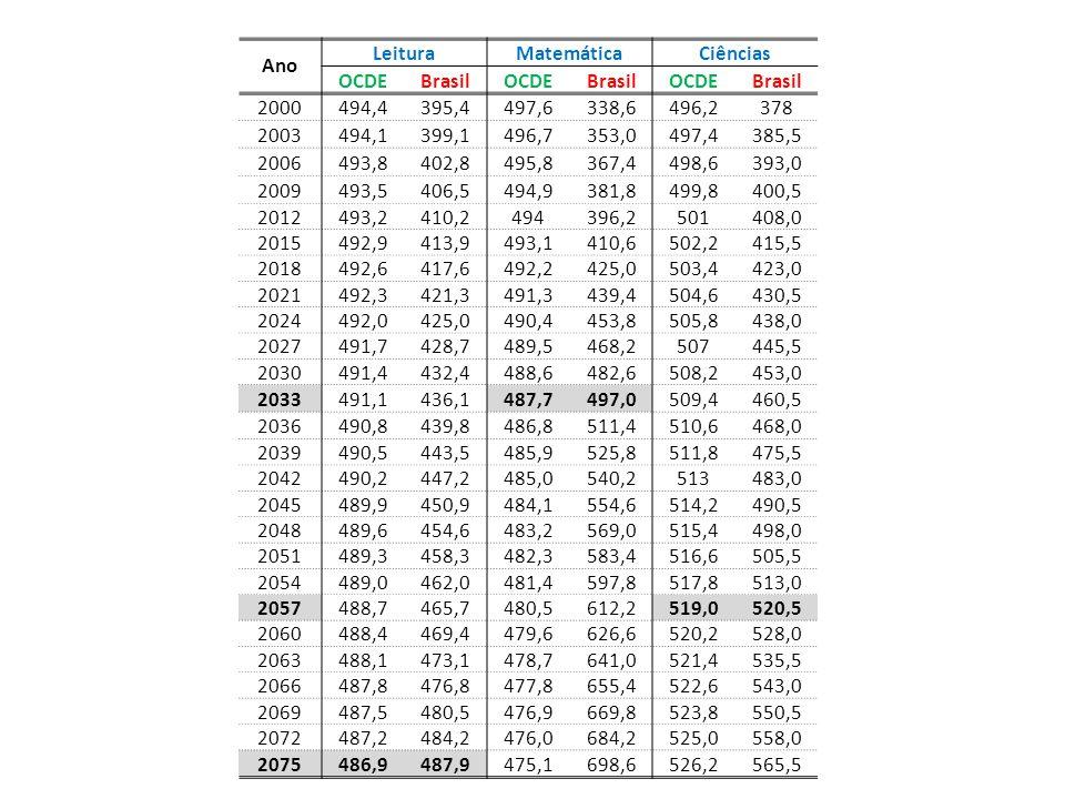 Ano LeituraMatemáticaCiências OCDEBrasilOCDEBrasilOCDEBrasil 2000494,4395,4497,6338,6496,2378 2003494,1399,1496,7353,0497,4385,5 2006493,8402,8495,8367,4498,6393,0 2009493,5406,5494,9381,8499,8400,5 2012493,2410,2494396,2501408,0 2015492,9413,9493,1410,6502,2415,5 2018492,6417,6492,2425,0503,4423,0 2021492,3421,3491,3439,4504,6430,5 2024492,0425,0490,4453,8505,8438,0 2027491,7428,7489,5468,2507445,5 2030491,4432,4488,6482,6508,2453,0 2033491,1436,1487,7497,0509,4460,5 2036490,8439,8486,8511,4510,6468,0 2039490,5443,5485,9525,8511,8475,5 2042490,2447,2485,0540,2513483,0 2045489,9450,9484,1554,6514,2490,5 2048489,6454,6483,2569,0515,4498,0 2051489,3458,3482,3583,4516,6505,5 2054489,0462,0481,4597,8517,8513,0 2057488,7465,7480,5612,2519,0520,5 2060488,4469,4479,6626,6520,2528,0 2063488,1473,1478,7641,0521,4535,5 2066487,8476,8477,8655,4522,6543,0 2069487,5480,5476,9669,8523,8550,5 2072487,2484,2476,0684,2525,0558,0 2075486,9487,9475,1698,6526,2565,5