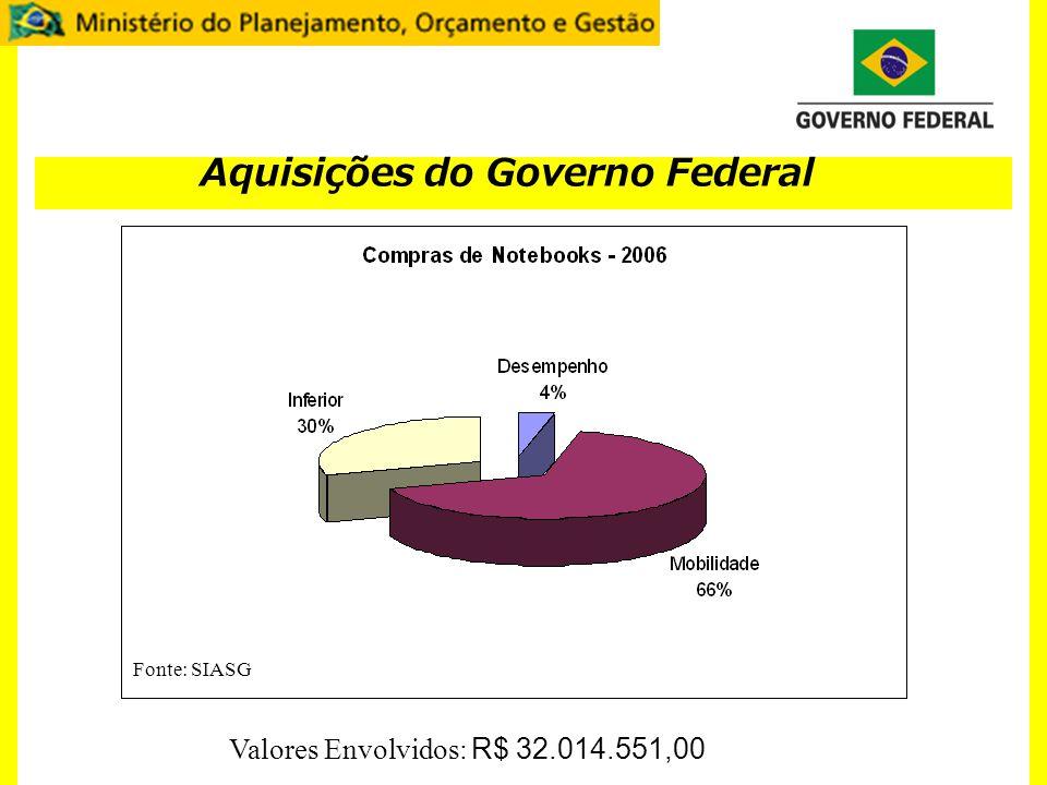 Aquisições do Governo Federal Fonte Fonte: SIASG Valores Envolvidos: R$ 32.014.551,00