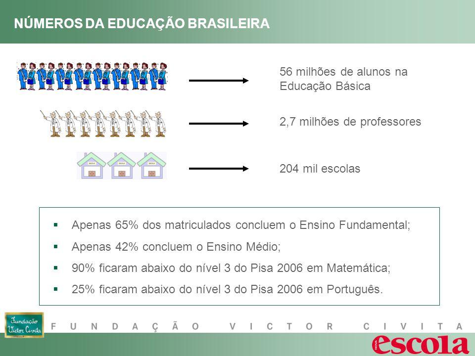 NÚMEROS DA EDUCAÇÃO BRASILEIRA 56 milhões de alunos na Educação Básica 2,7 milhões de professores 204 mil escolas Apenas 65% dos matriculados concluem o Ensino Fundamental; Apenas 42% concluem o Ensino Médio; 90% ficaram abaixo do nível 3 do Pisa 2006 em Matemática; 25% ficaram abaixo do nível 3 do Pisa 2006 em Português.