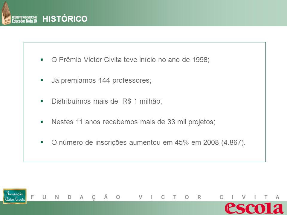 HISTÓRICO O Prêmio Victor Civita teve início no ano de 1998; Já premiamos 144 professores; Distribuímos mais de R$ 1 milhão; Nestes 11 anos recebemos mais de 33 mil projetos; O número de inscrições aumentou em 45% em 2008 (4.867).