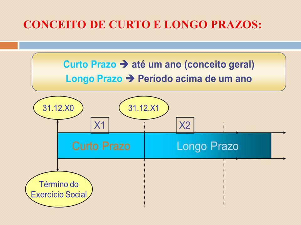CONCEITO DE CURTO E LONGO PRAZOS: