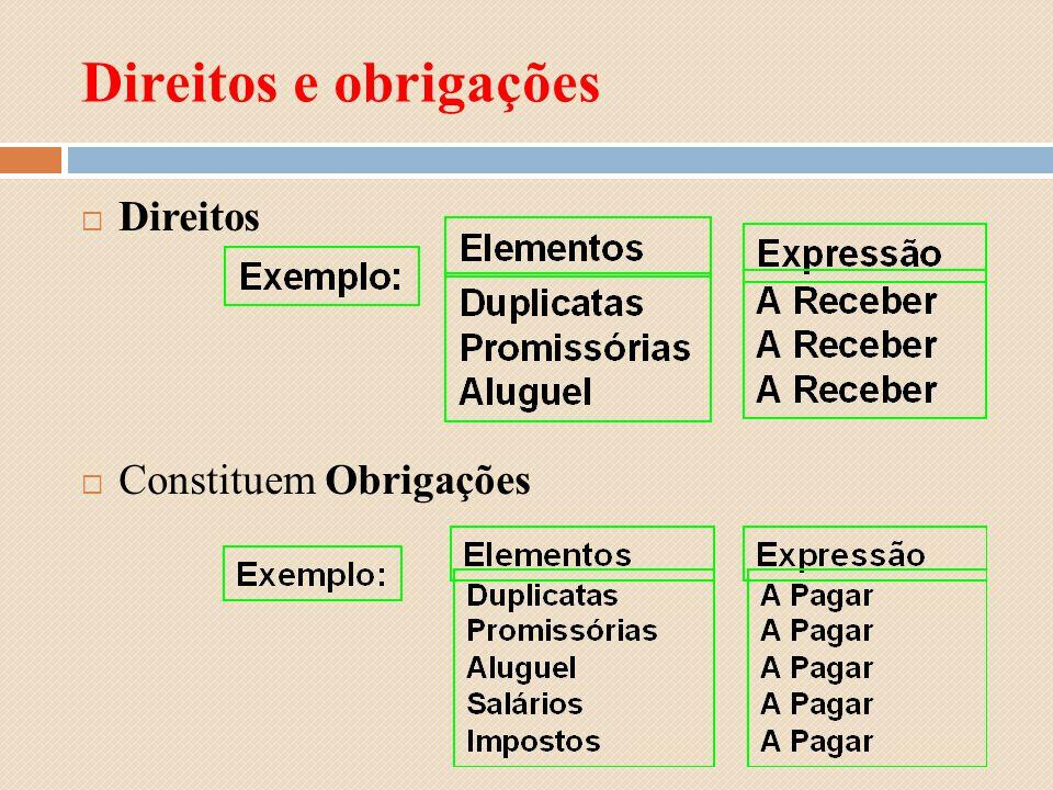 Direitos e obrigações Direitos Constituem Obrigações