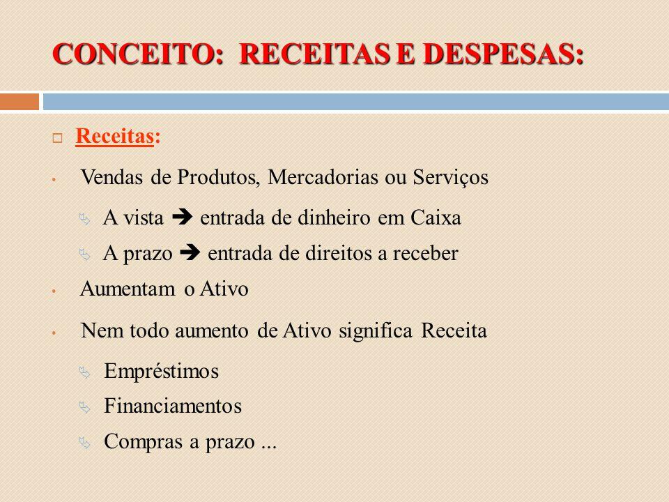 CONCEITO: RECEITAS E DESPESAS: Receitas: Vendas de Produtos, Mercadorias ou Serviços A vista entrada de dinheiro em Caixa A prazo entrada de direitos