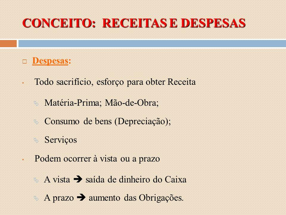 CONCEITO: RECEITAS E DESPESAS Despesas: Todo sacrifício, esforço para obter Receita Matéria-Prima; Mão-de-Obra; Consumo de bens (Depreciação); Serviço