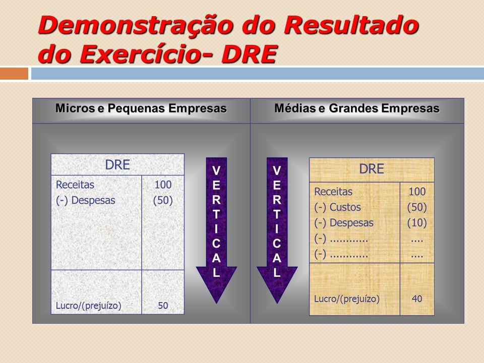 Demonstração do Resultado do Exercício- DRE