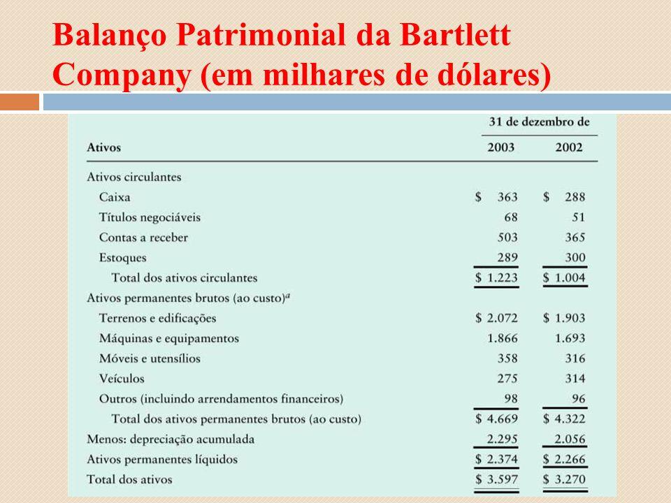 Balanço Patrimonial da Bartlett Company (em milhares de dólares)