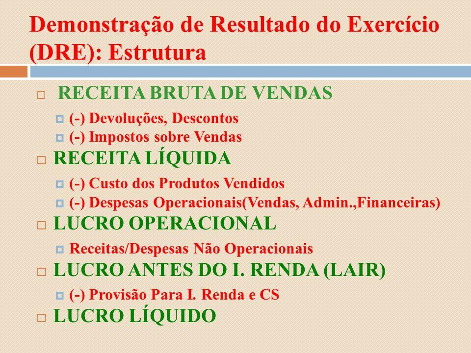 Demonstração de Resultado do Exercício (DRE): Estrutura RECEITA BRUTA DE VENDAS (-) Devoluções, Descontos (-) Impostos sobre Vendas RECEITA LÍQUIDA (-