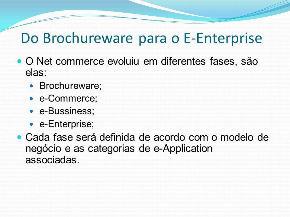 B2C – Compra A conclusão do modelo Business to Consumer.