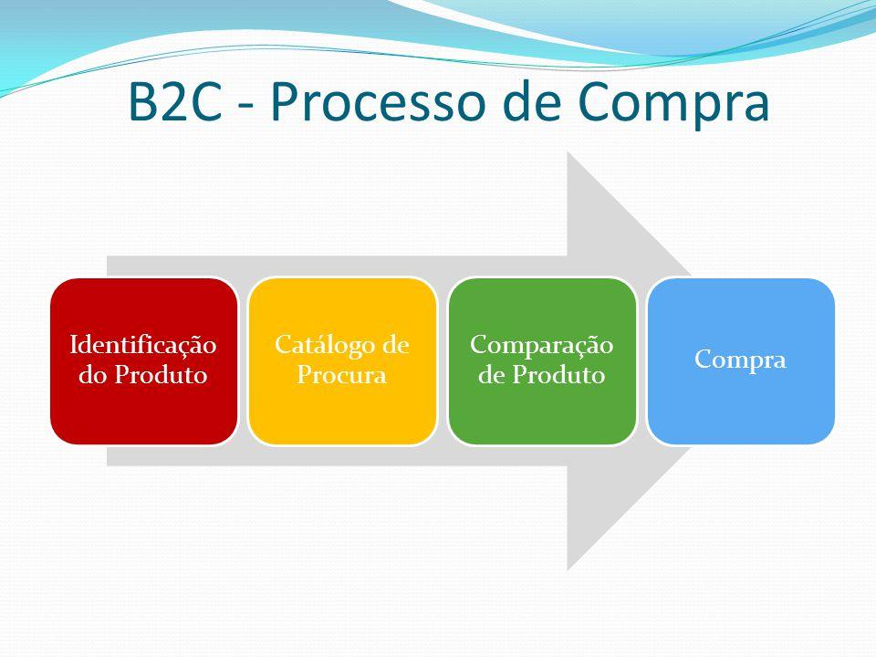 B2C - Processo de Compra Identificação do Produto Catálogo de Procura Comparação de Produto Compra