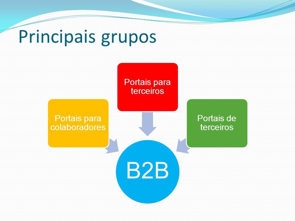 Principais grupos B2B Portais para colaboradores Portais para terceiros Portais de terceiros
