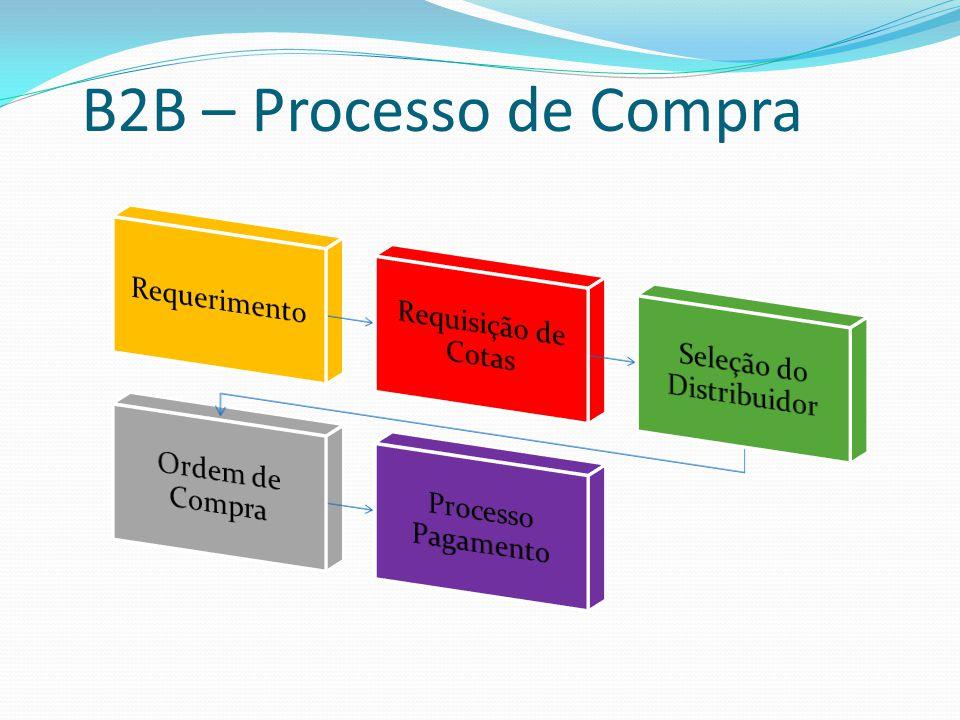 B2B – Processo de Compra