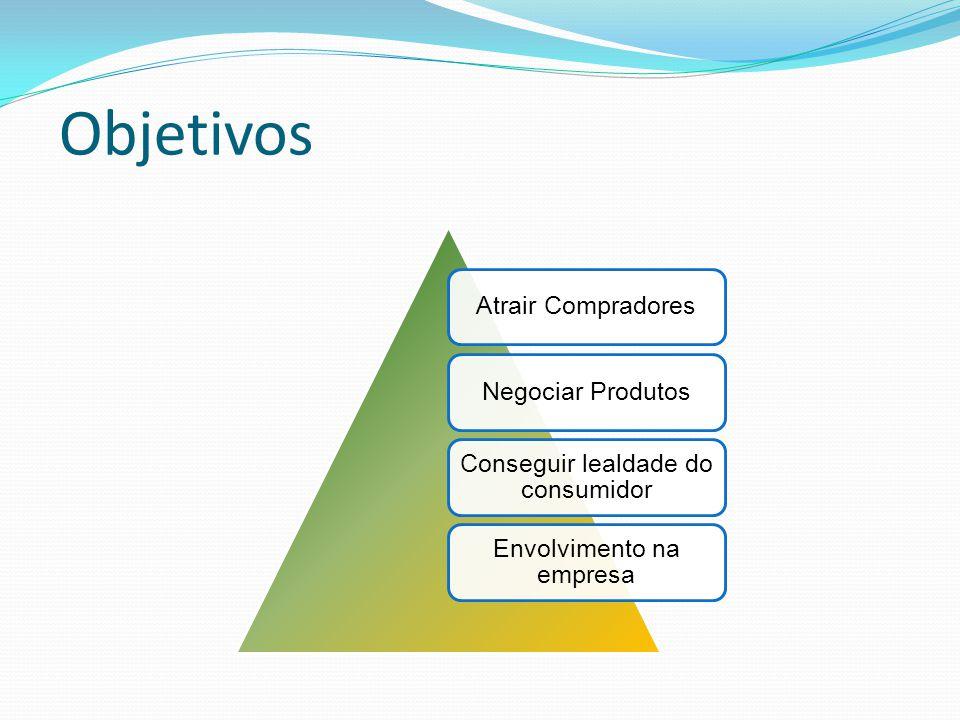 Objetivos Atrair CompradoresNegociar Produtos Conseguir lealdade do consumidor Envolvimento na empresa