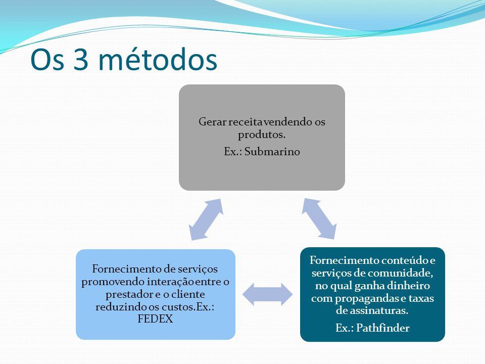 Os 3 métodos Gerar receita vendendo os produtos. Ex.: Submarino Fornecimento conteúdo e serviços de comunidade, no qual ganha dinheiro com propagandas