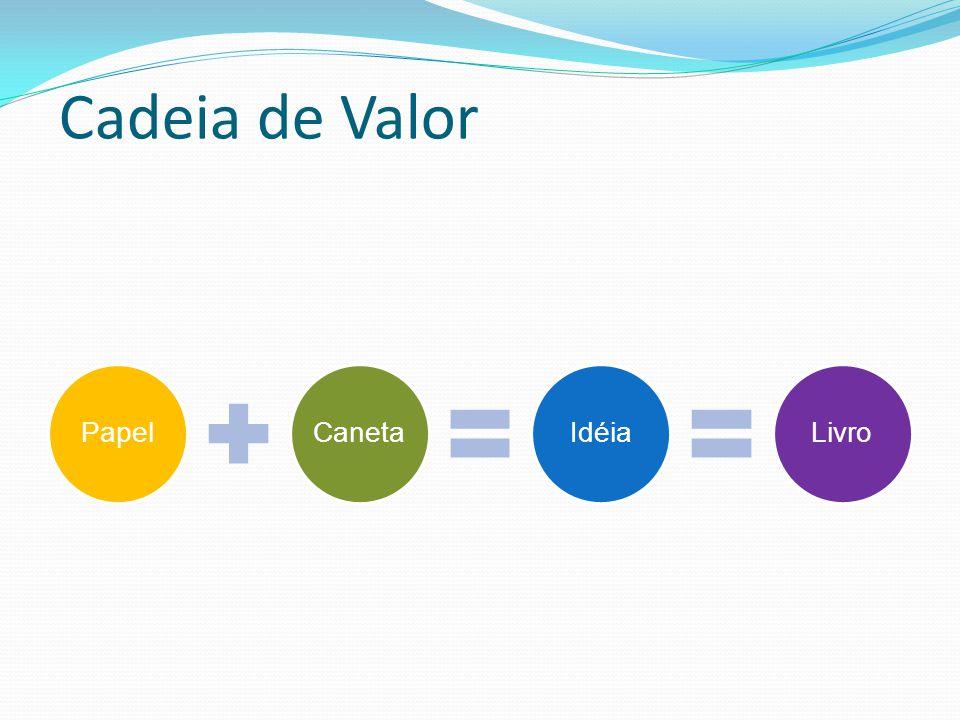 Cadeia de Valor PapelCanetaIdéiaLivro