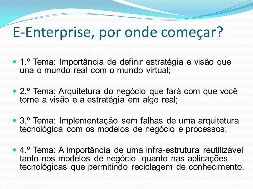 E-Enterprise, por onde começar? 1.º Tema: Importância de definir estratégia e visão que una o mundo real com o mundo virtual; 2.º Tema: Arquitetura do